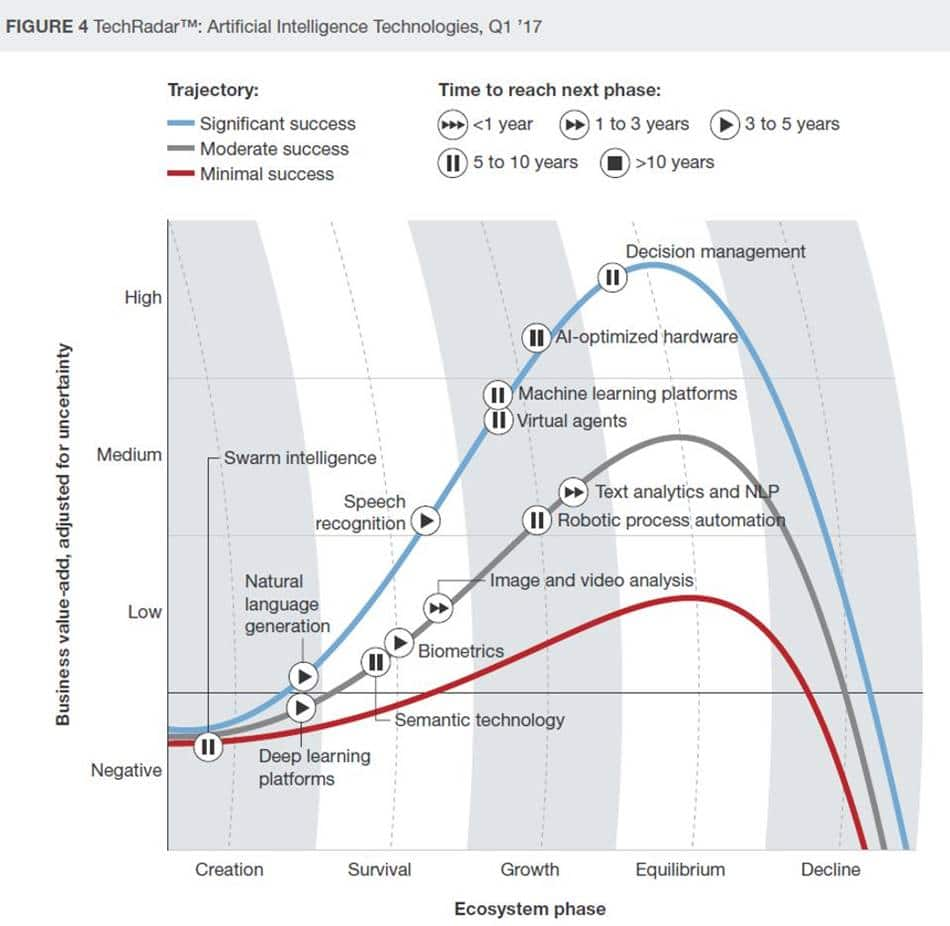 최신 AI 기술 Top 10_Forrester-AI-technologies