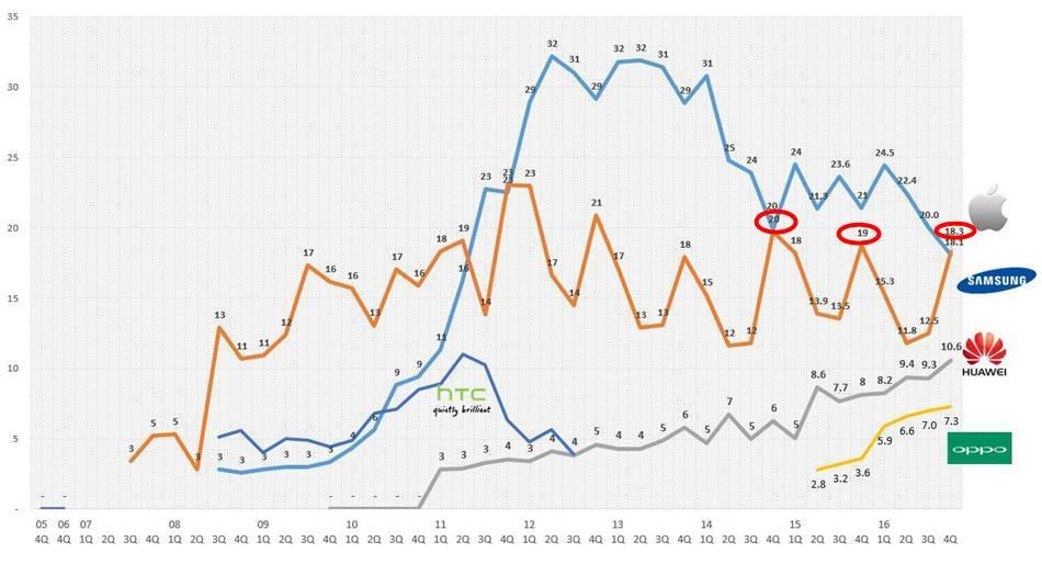 2016년 4분기까지 스마트폰 시장점유율 추이