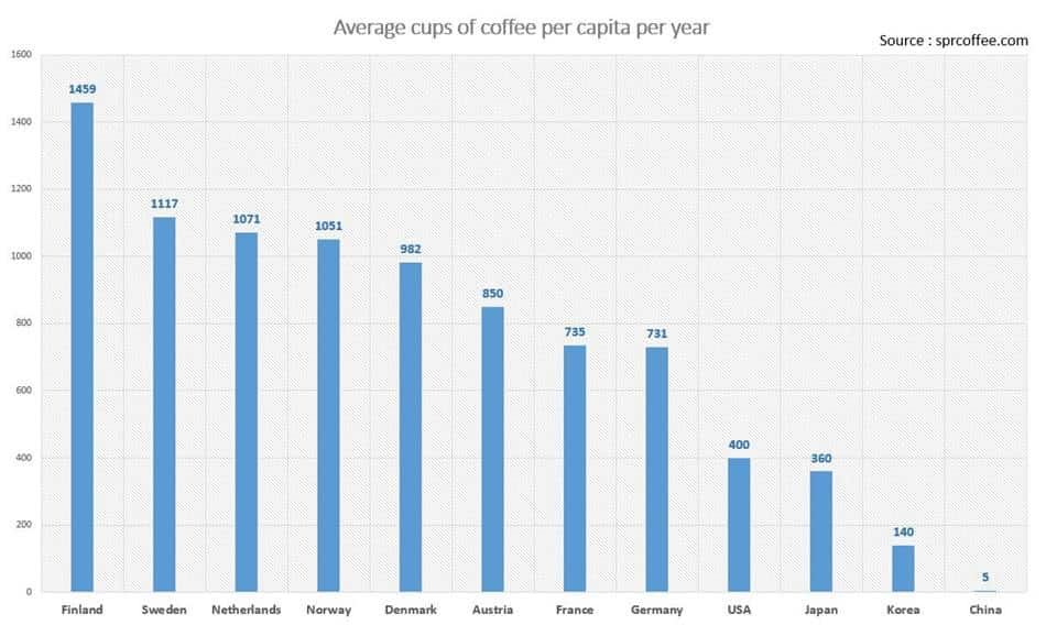 국가별 커피 응용량 비교 Average cups of coffee per capita per year