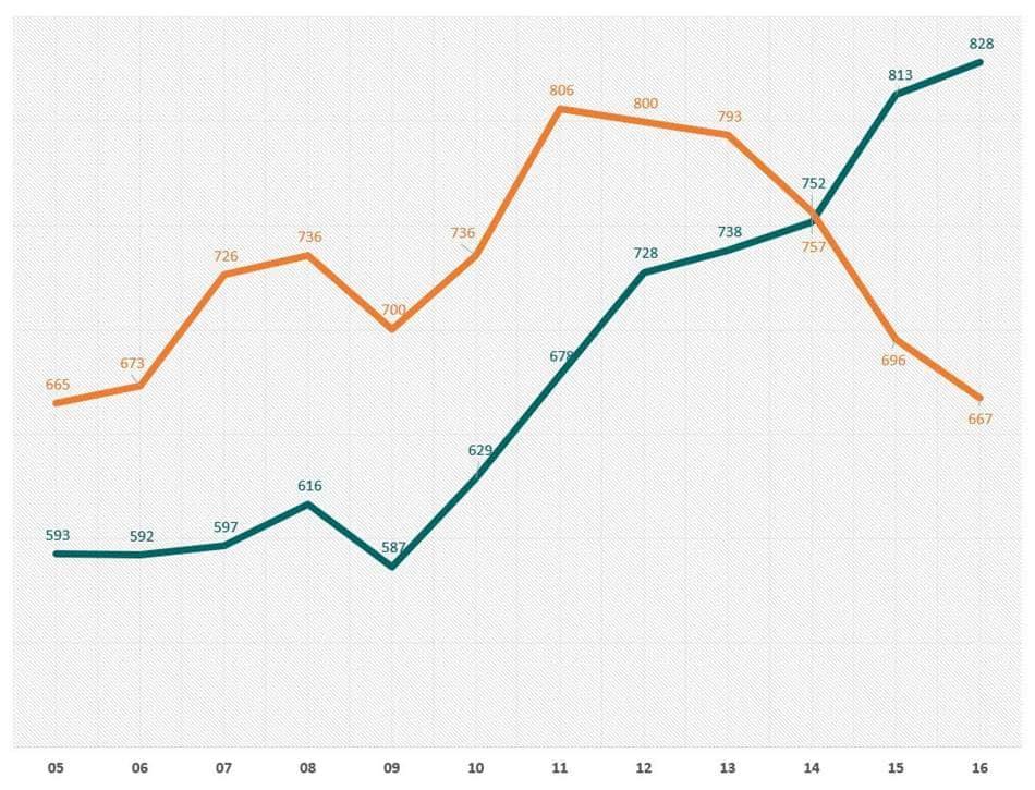글로벌 스타벅스와 맥도날드 매장당 매출액 비교