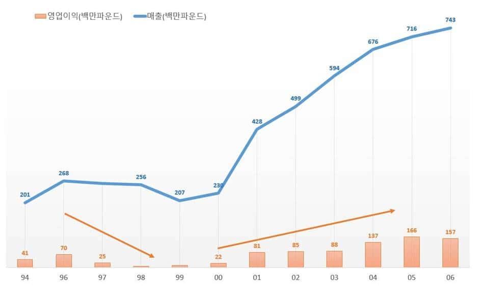 버버리 글로벌 매출 및 영업이익 추이(1994년~2006년)