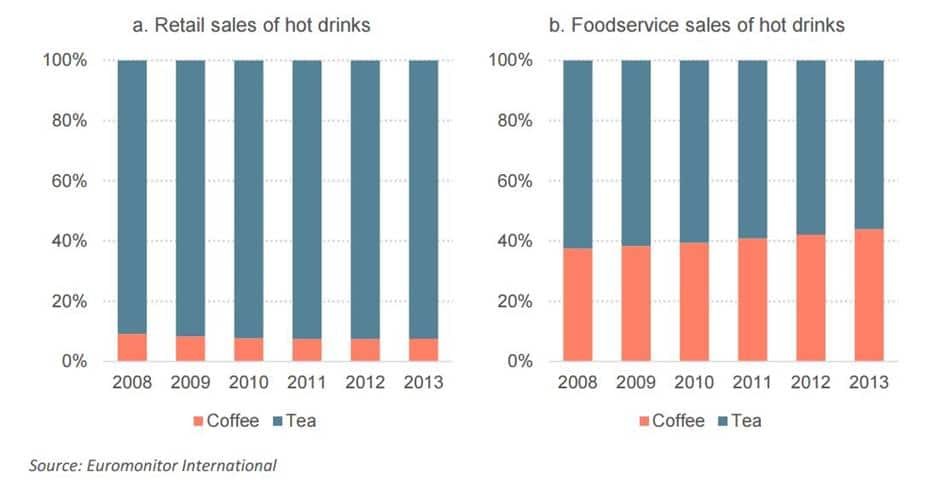 중국 차와 커피 판매 비중 Market shares of tea and coffee in the retail and foodservice sectors