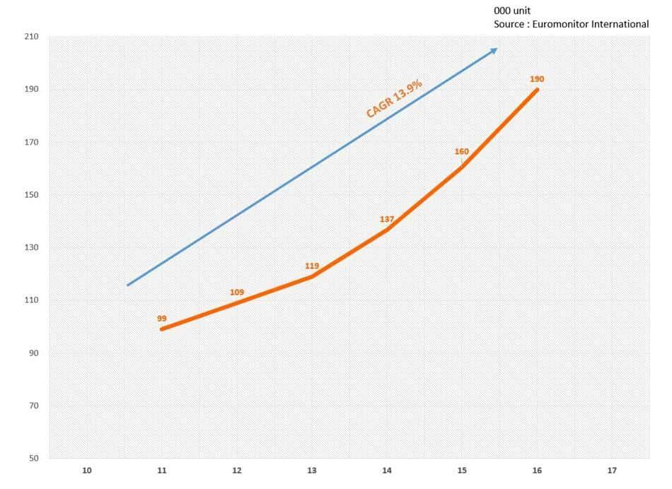 중국 커피 머신 판매량 추이 china coffee machine sales unit trend(2011~2016)