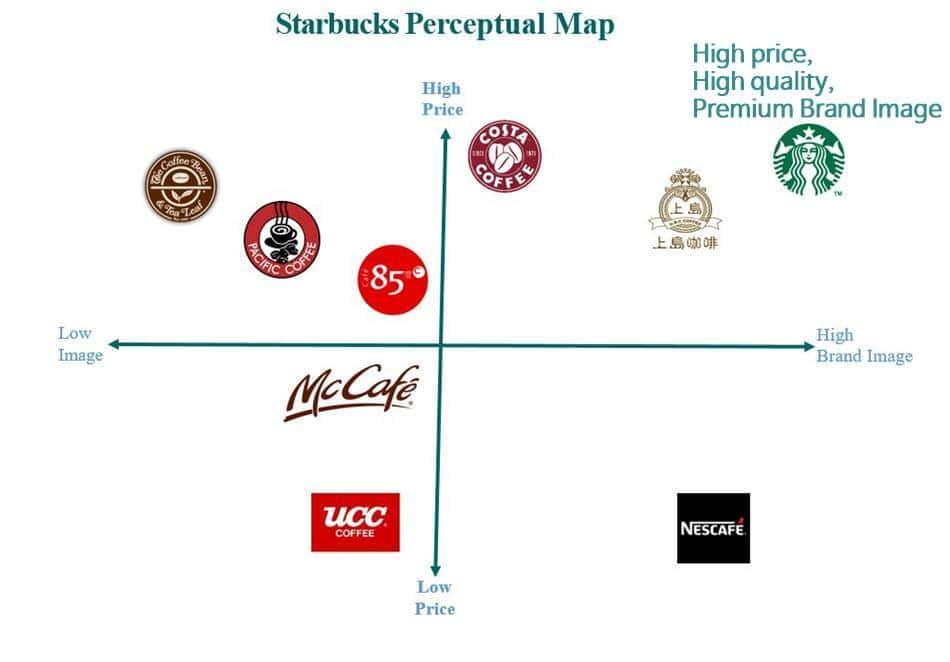 중국 커피 브랜드별 이미지 맵 China coffee Brand perceptual map