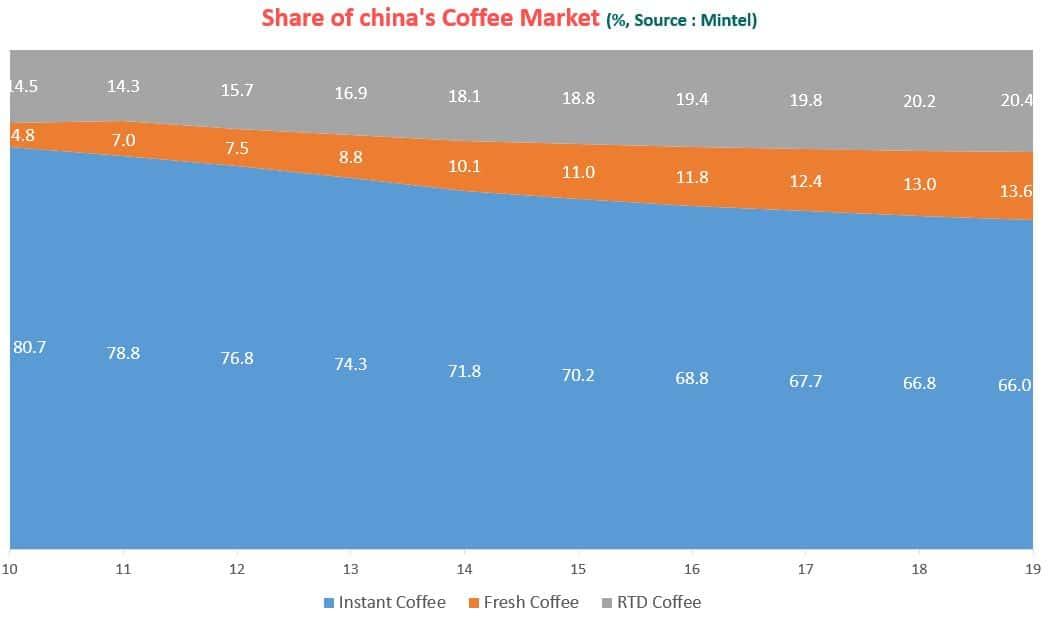 중국 커피 시장 변화 추이 by Mintel