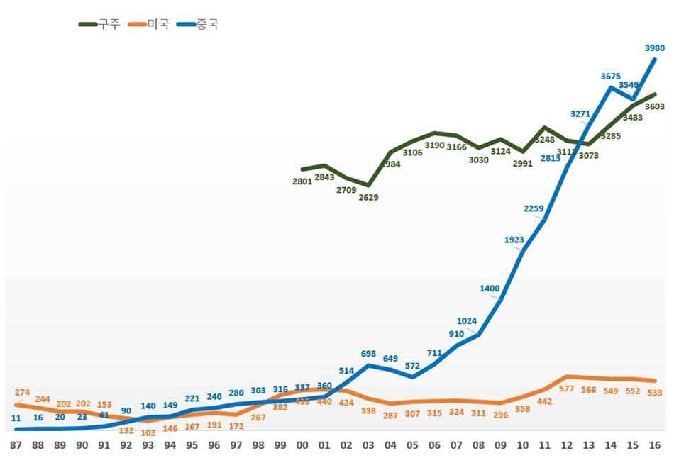 폭스바겐그룹 구주 미국 중국 판매량 추이(1987년~2016년)