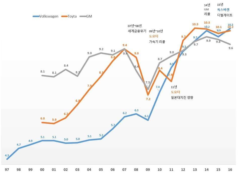 폭스바겐 도요타 GM의 연도별 판매 추이(1997년 ~ 2016년)