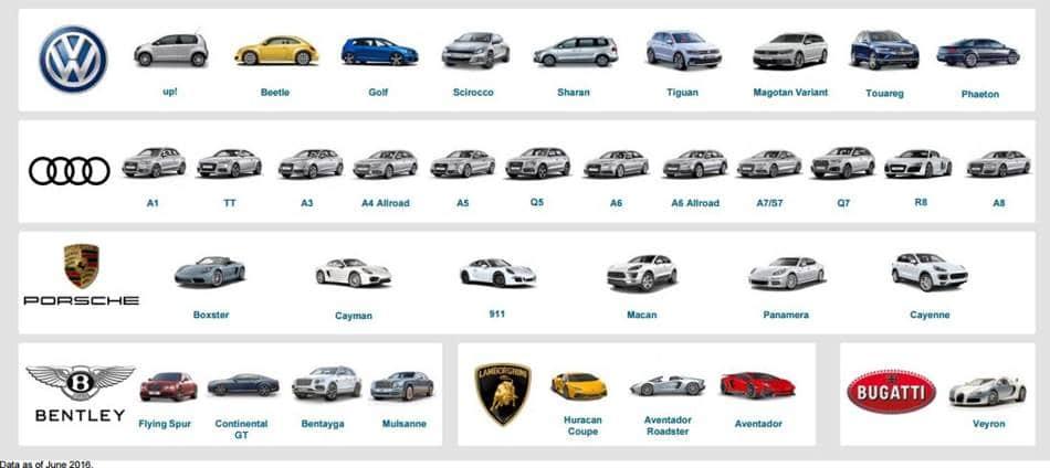 폭스바겐 차이나의 수입 브랜드 리스트