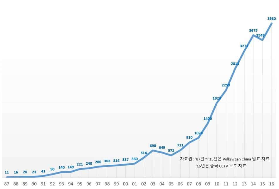 폭스바겐 차이나 연도별 판매 추이(1987년~2016년)