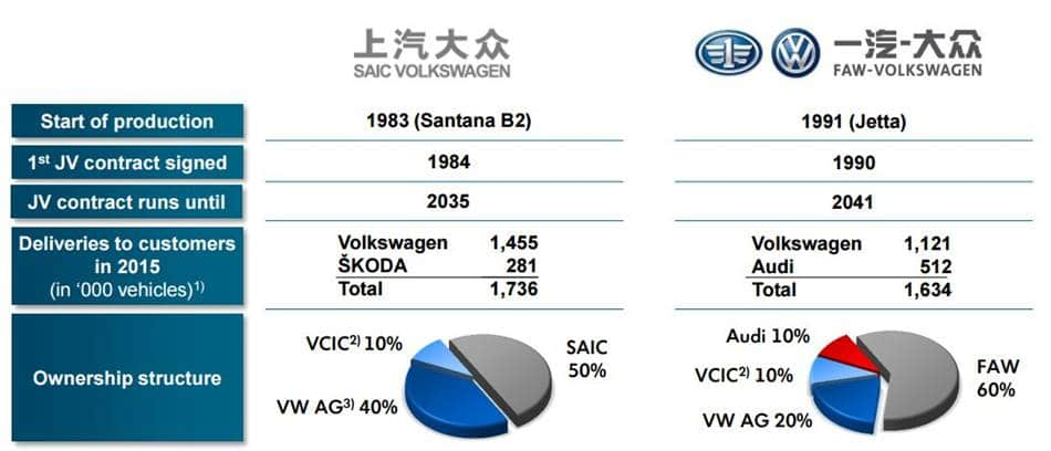 폭스바겐 합작회사 현황 중국 상해자동차와 제일자통차간 합작 비율