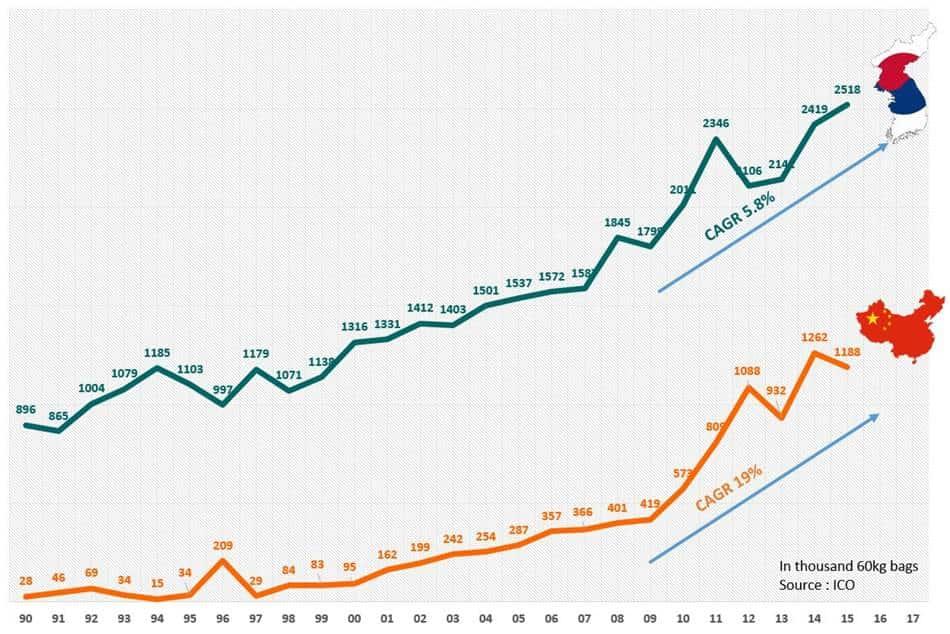 한국과 중국 커피 수입량 추이 Korea and china coffee import tred