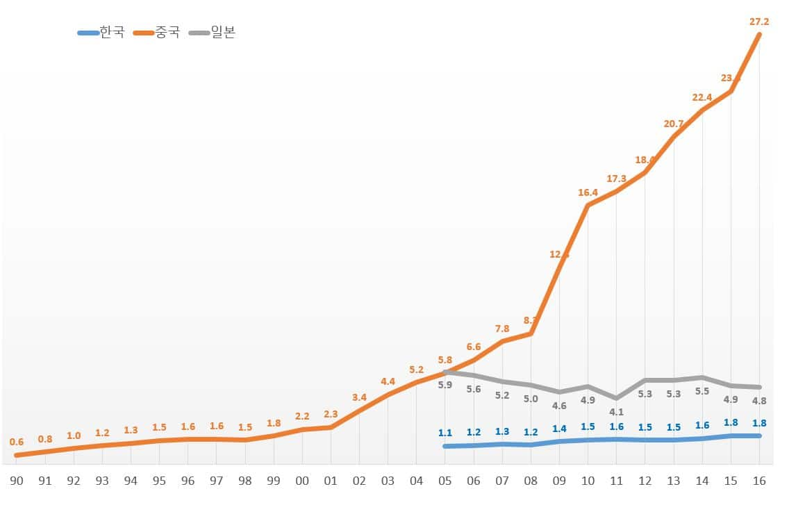 한국 중국 일본 자동차 시장 규모 추이(1990년~2016년)