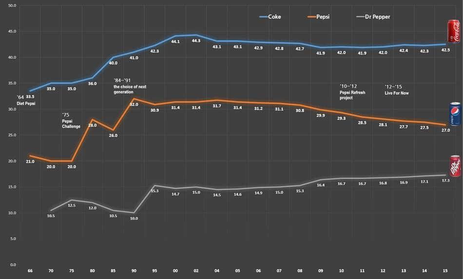 미국 콜라 시장 점유율 추이(1966년~2015년), Graph by Happist