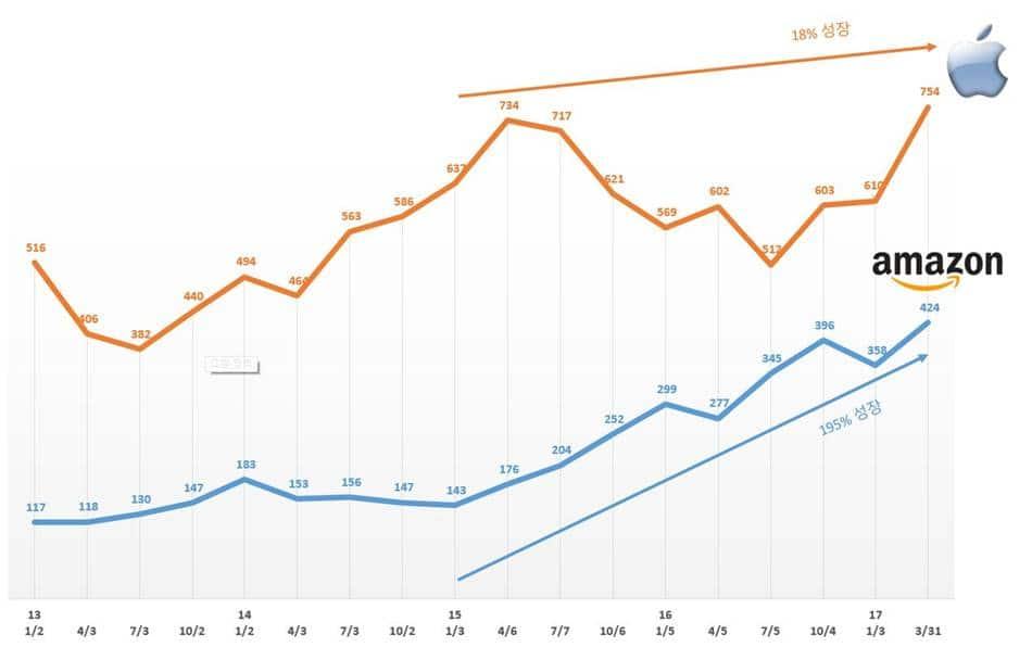 아마존과 애플의 시가총액 비교(Market Cap)
