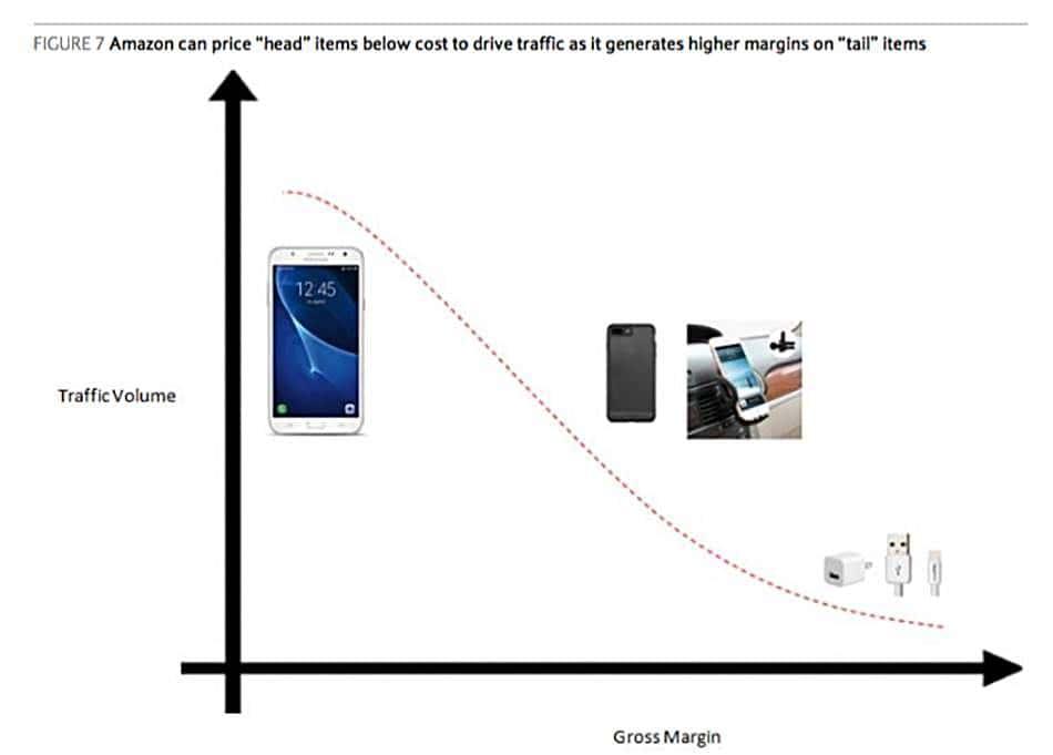 아마존의 '머리'와 '꼬리'제품 전략 바클레이(Barclays) 인용