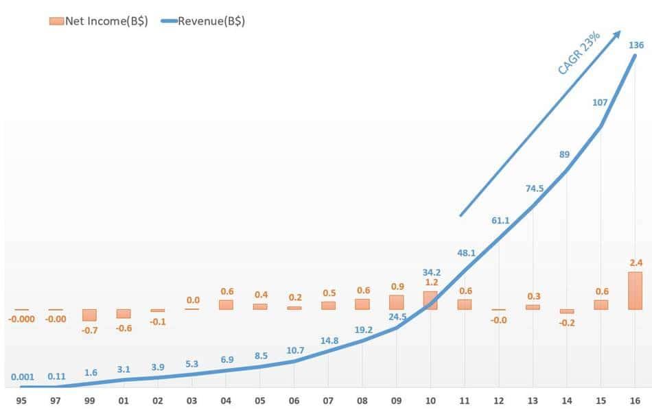 아마존 매출 및 이익 추이 Amazon revenue and profit trend(1995~2016)
