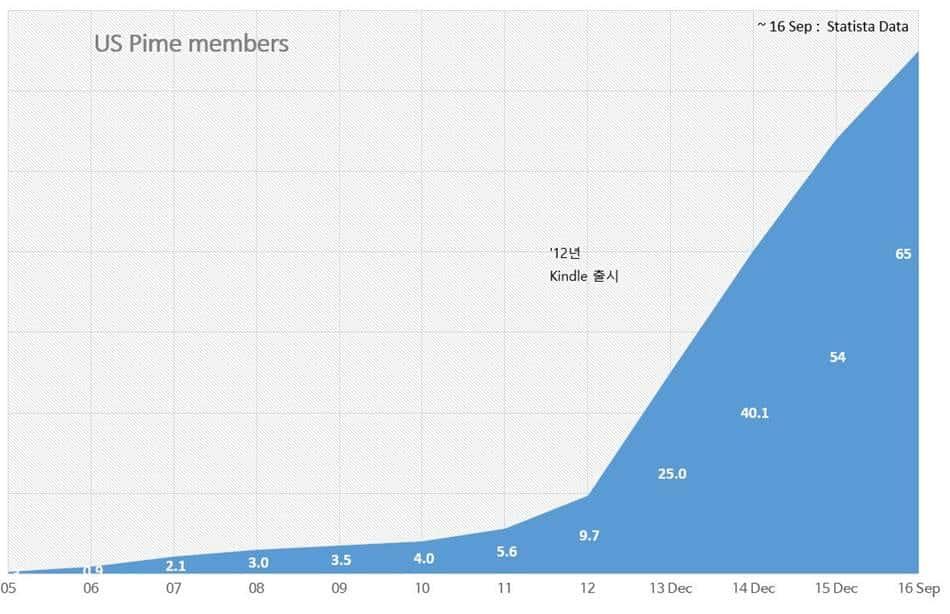 아마존 미국 프라임 멤버수 추이 Amazon US prime members trend01