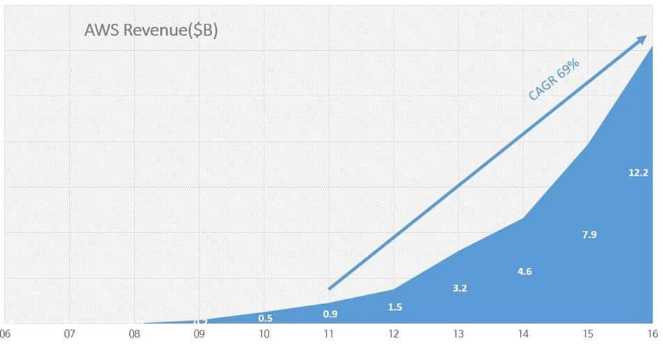 아마존 웹서비스 매출액 추이 Amazon Web Service(AWS) Revenue trend