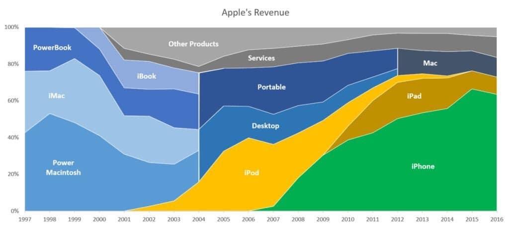 애플 제품 포트폴리오 변화 Apple revenue portfolio