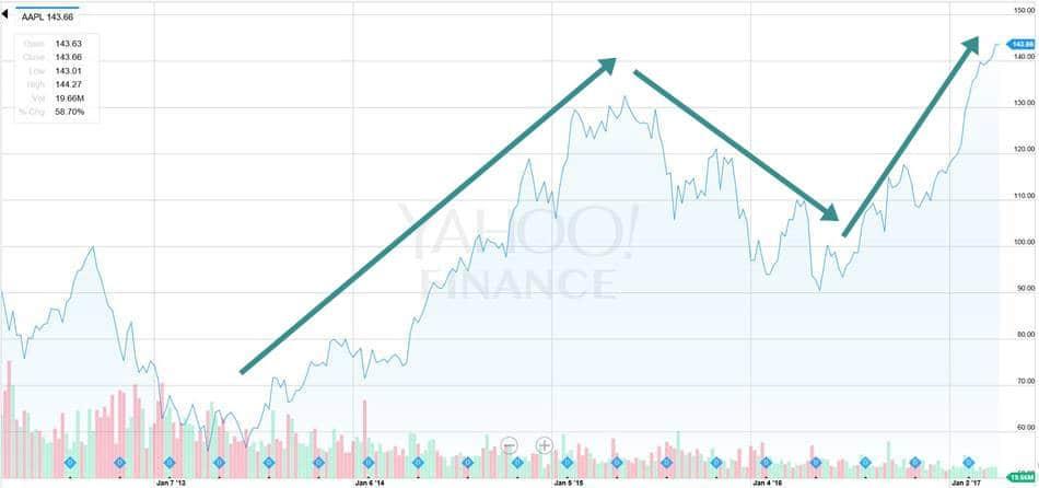 2017년 3월 31일 기준 애플 5년간 주가 추이 Apple stock price trend in 5 years
