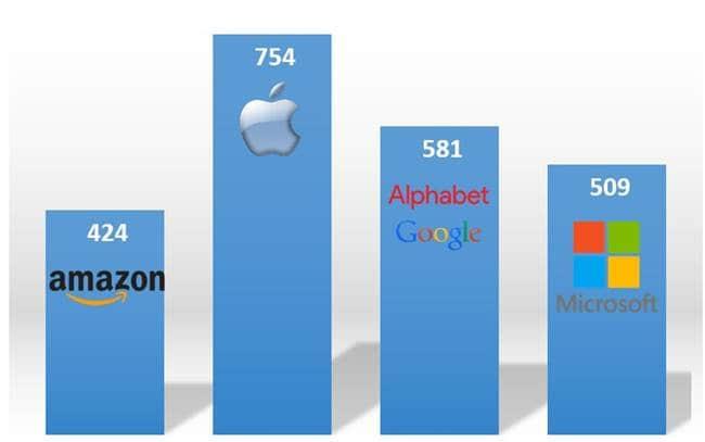 주요 IT 회사들(애플, 아마존, 마이크로소프트,구글 알파벳)의 시가총액(2017년 3월 31일 기준) Major IT company's market cap