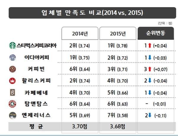 소비자보호원 커피전문점별 만족도조사 2014 vs 2015
