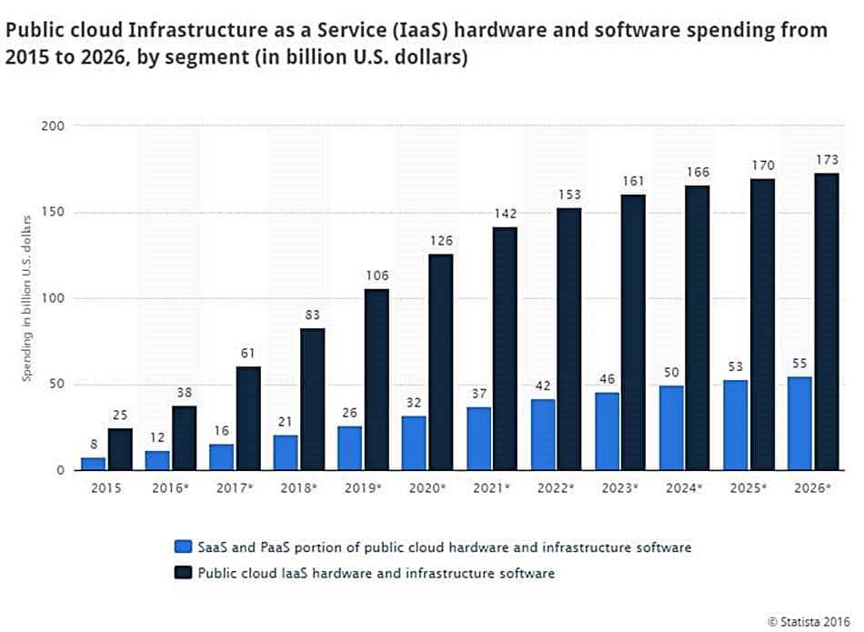 클라우드 서비스 시장 예측 Public-cloud-infrastructure