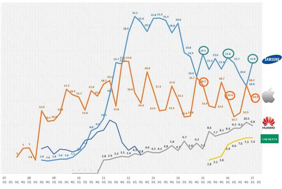 2017년 1분기까지 스마트폰 시장점유율 추이(2007년~2017년 1Q)