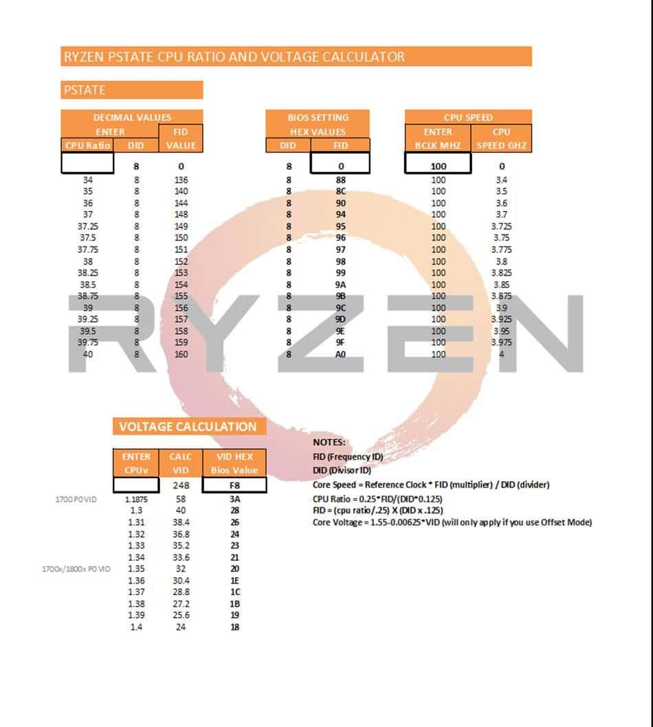 라이젠(Ryzen) CPU 오버를 위한 FID DID 값 계산표