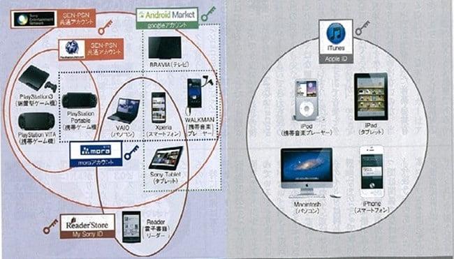 소니와 애플이 제공하는 네트눠크 서비스 비교