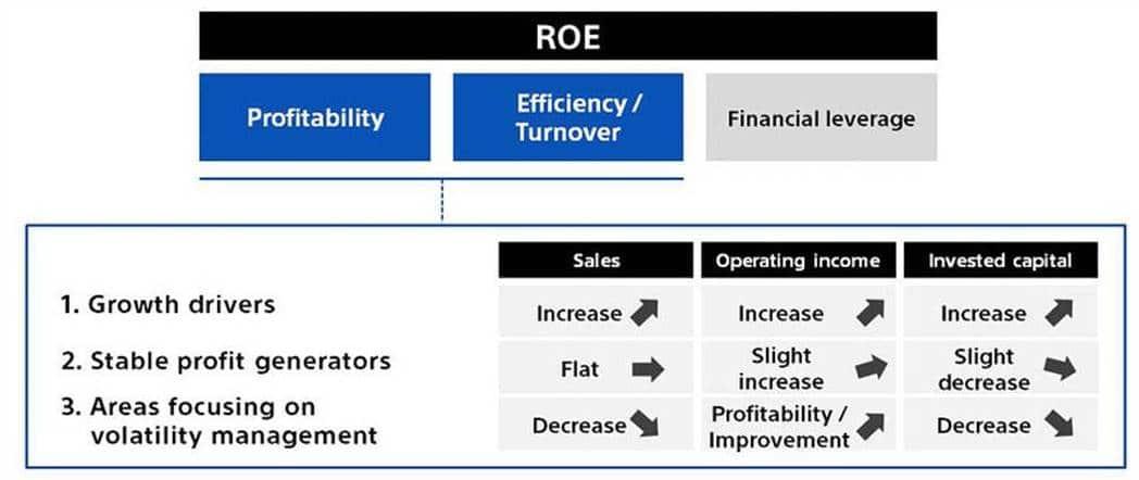 소니 구조 개선을 위한 전략 기조 3가지