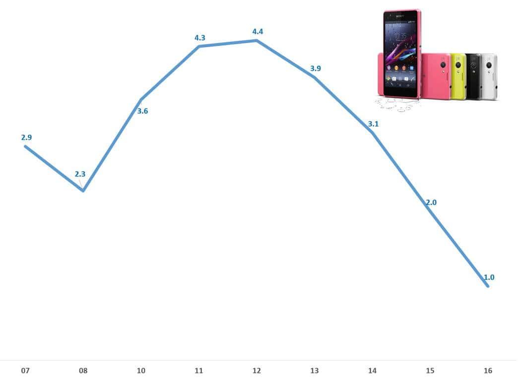 소니 스마트폰 점유율 추이