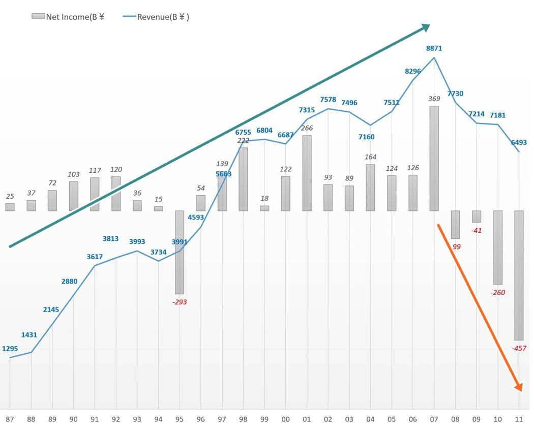 소니 연도별 매출 및 손익 추이(1987년 ~ 2011 회계년도)