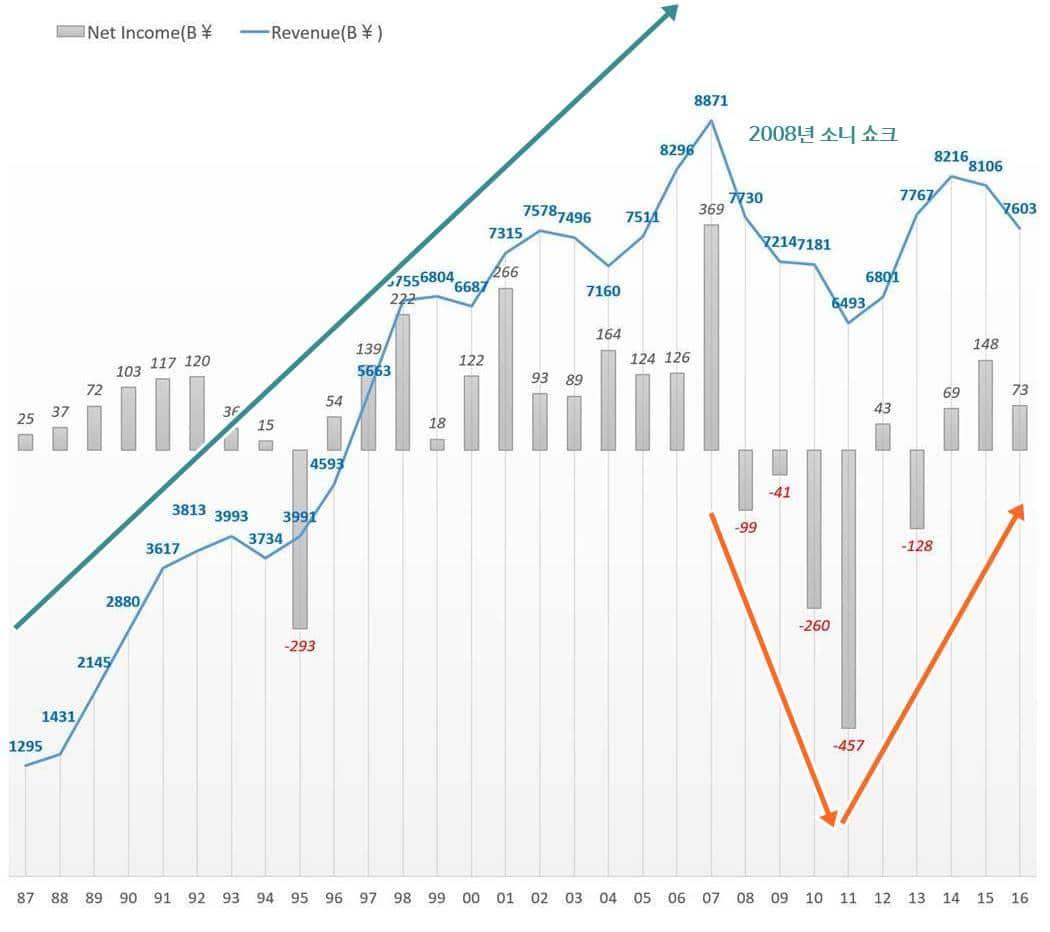 소니 연도별 매출 및 손익 추이(1987년 ~ 2016 회계년도) Sony Revenue and Profit