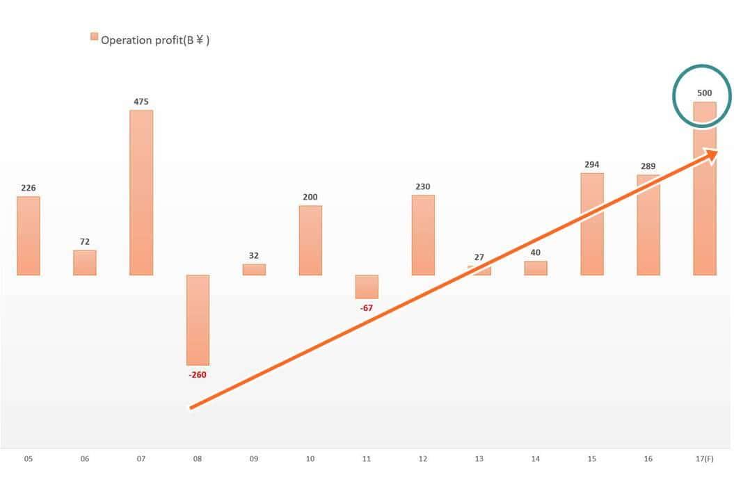 소니 연도별 영업이익 추이(2005년 ~ 2017년 회계년도)
