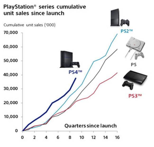 소니 PS 시리즈별 누적 판매 트렌드