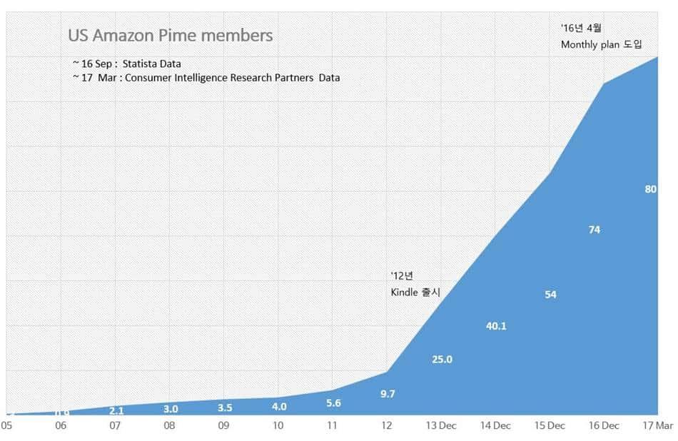 아마존 프라임 멤버 수 증가 추이 Number of Amazon prime Members