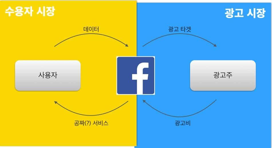 페이스북의 비지니스 구조_facebook_dual_market_structure_02