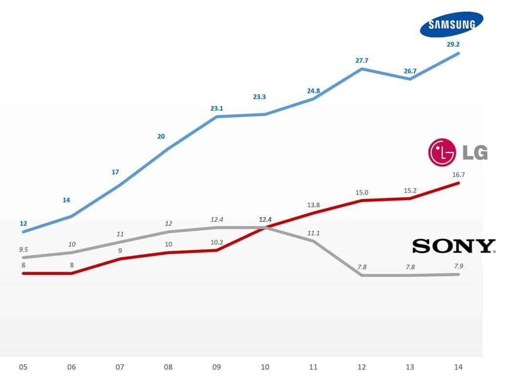 Flat TV Market share trend ㅆㅍ 시장 점유율 추이