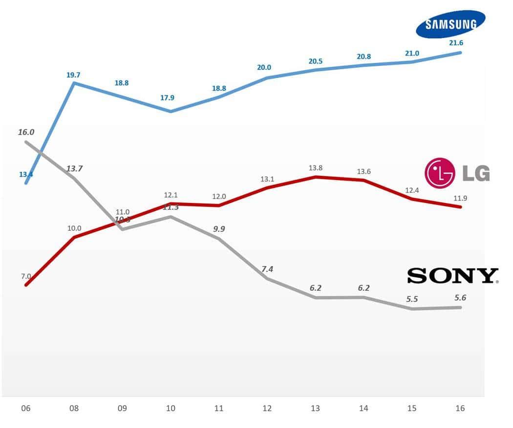 LCD TV Market share trend LCD TV 시장 점유율 추이