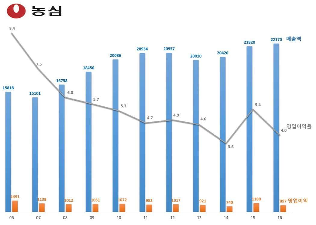 농심 매출액 및 영업이익 추이(2006년~2016년)