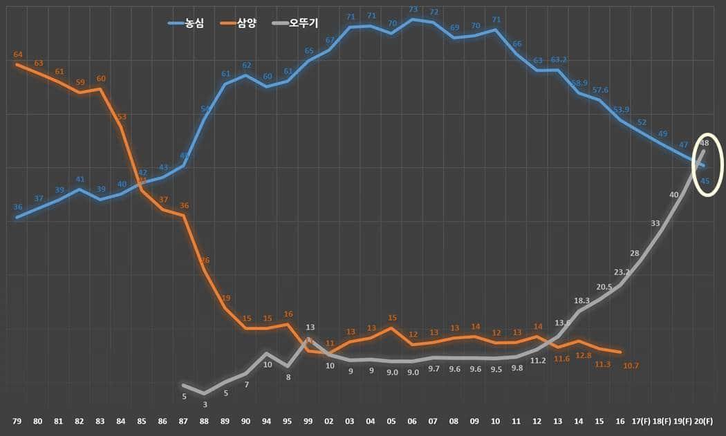 라면시장 시장점유율 전망(1979년 ~ 2020년)