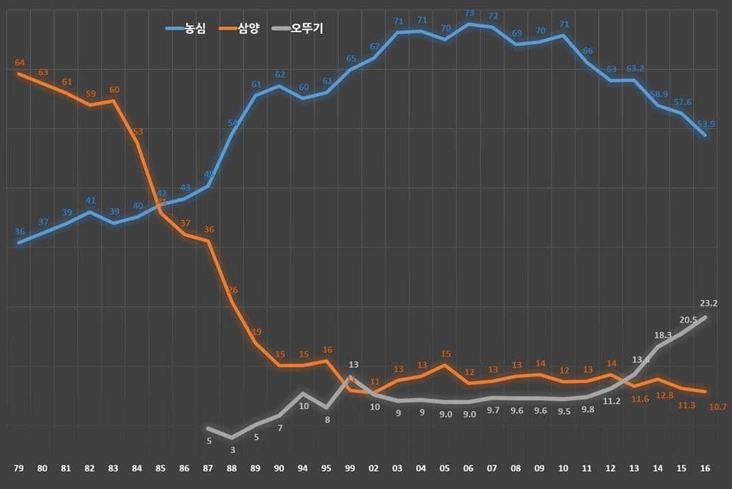 라면시장 시장점유율 추이(1979년 ~ 2016년)