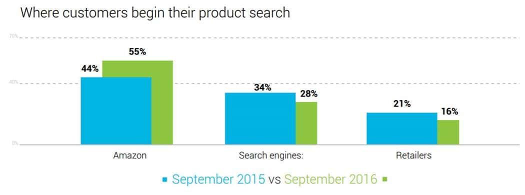 소비자들은 어디서부터 상품 검색을 시작할까 Bloomreach
