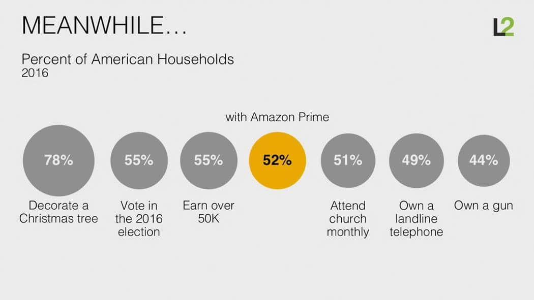 스캇 갤로웨이(Scott Galloway)교수 아마존은 어떻게 소매업을 해체하고 있는가 (How Amazon is dismantling retail) 미국 가구의 주요 지표들