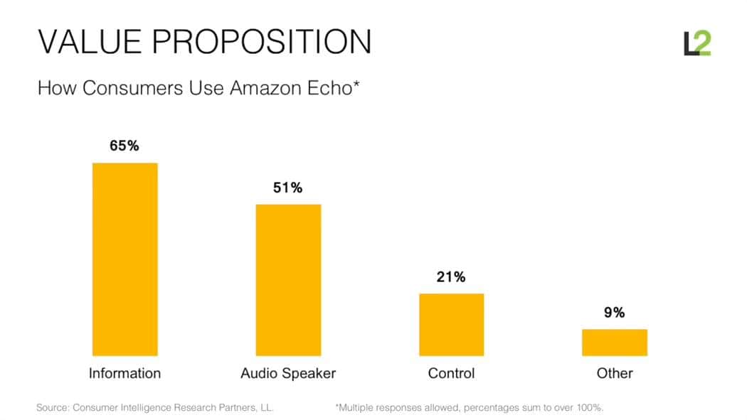 스캇 갤로웨이(Scott Galloway)교수 아마존은 어떻게 소매업을 해체하고 있는가 (How Amazon is dismantling retail) 소비자들이 아마존 에코를 어떻게 사용하는가 Amazon Echo