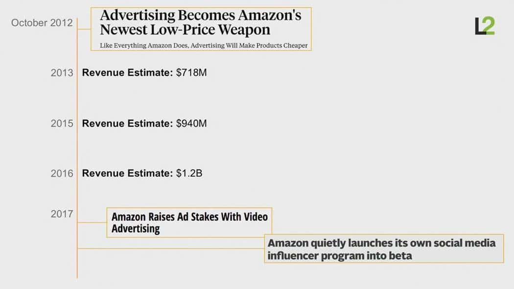 스캇 갤로웨이(Scott Galloway)교수 아마존은 어떻게 소매업을 해체하고 있는가 (How Amazon is dismantling retail) 아마존의 광고 매출 증가 추이