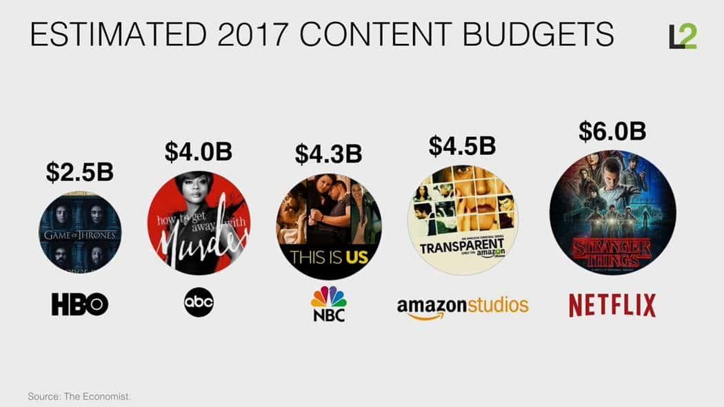 스캇 갤로웨이(Scott Galloway)교수 아마존은 어떻게 소매업을 해체하고 있는가 (How Amazon is dismantling retail) 컨텐츠 업체별 2017년 예산 추정