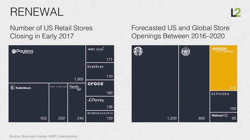 스캇 갤로웨이(Scott Galloway)교수 아마존은 어떻게 소매업을 해체하고 있는가 (How Amazon is dismantling retail) 002 2017년 미국 문을 닫는 소매점 수