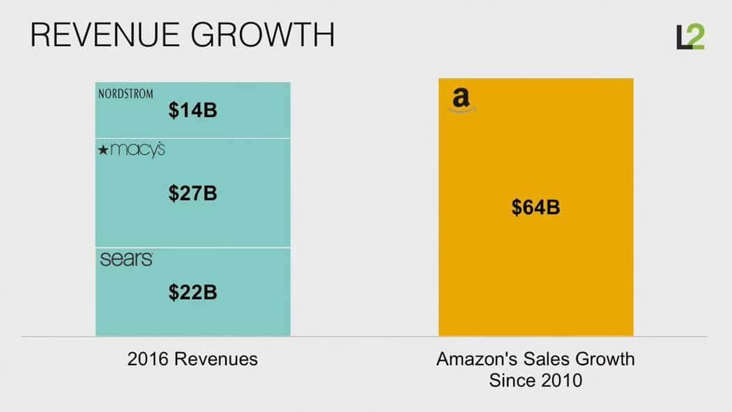 스캇 갤로웨이(Scott Galloway)교수 아마존은 어떻게 소매업을 해체하고 있는가 (How Amazon is dismantling retail) 주요 유통별 매출 증가 비교 월마트 vs 아마존 등